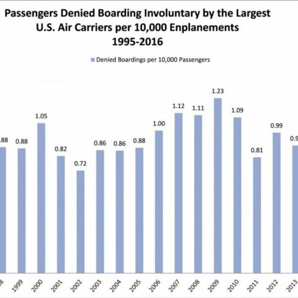 Source: Department of Transportation
