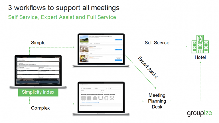 Groupize Simple Meetings and Complex Meetings Workflow